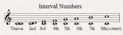 interval-numbers
