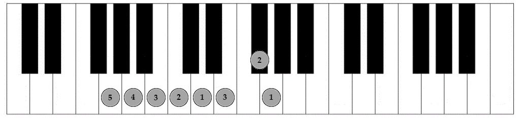Music Theory Producers Scales Part 3