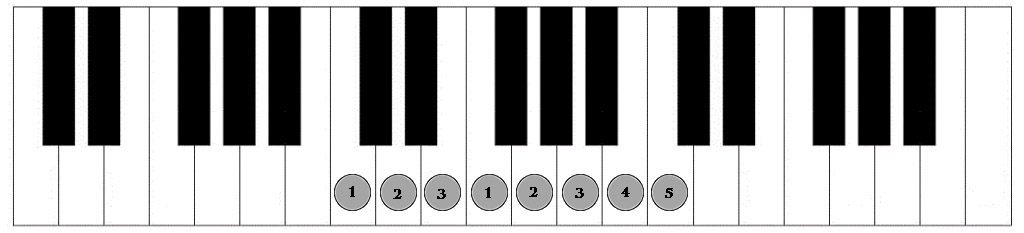 C Major scale - right hand fingering
