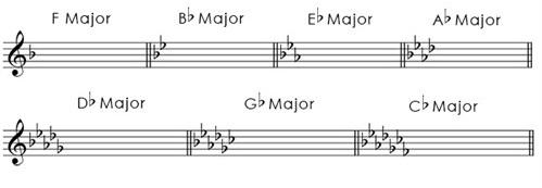 major_scales_flats