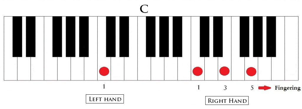 Music Theory For Producers Chord Inversions Part 2 Creating Tracks