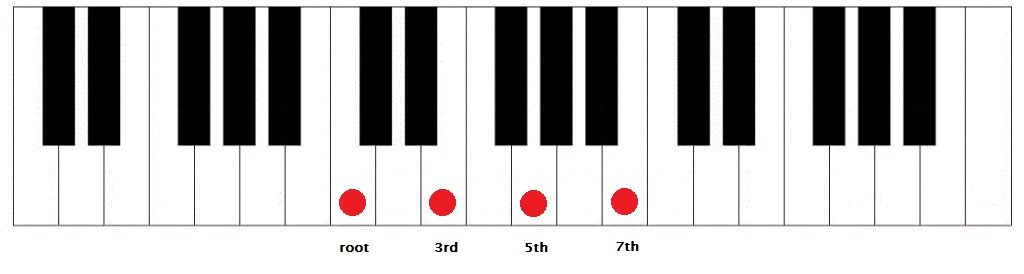 MUSIC THEORY FOR PRODUCERS - 7TH CHORD INVERSION   Creating Tracks