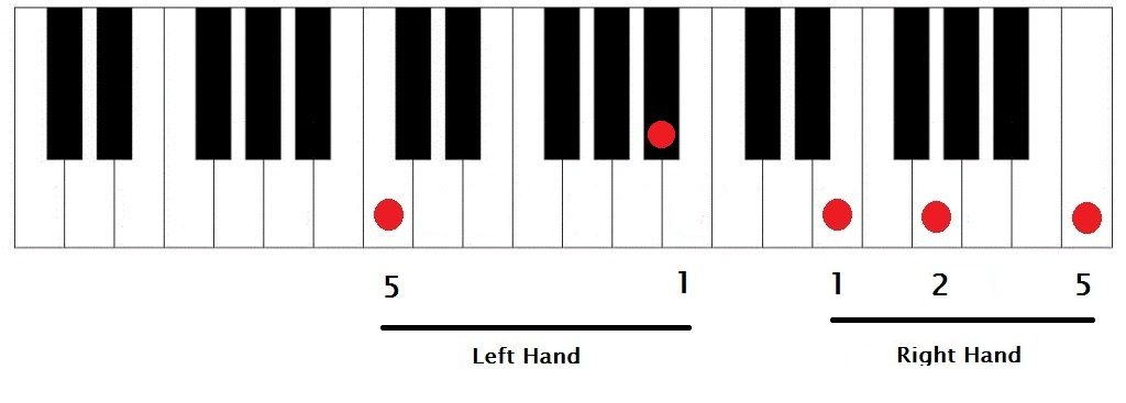Music Theory For Producers Chord Voicings Part 2 Creating Tracks